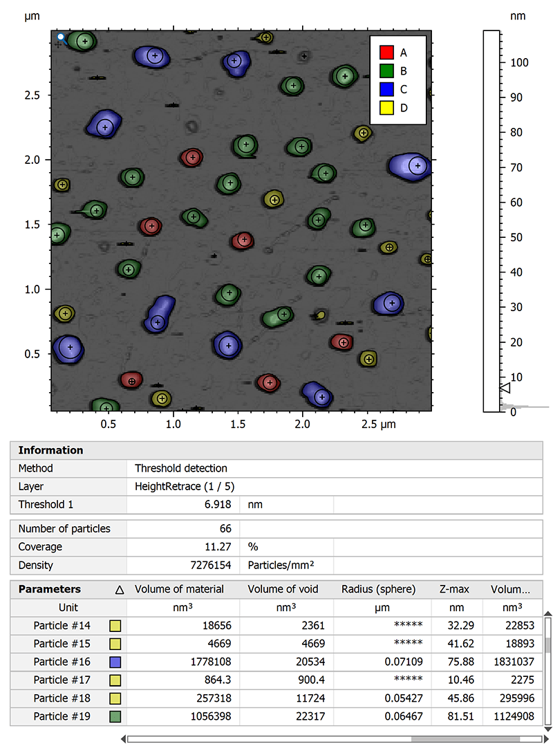 Particle analysis study of AFM data